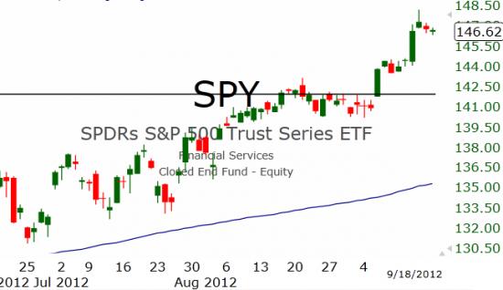 Рынок США: Почти без изменений