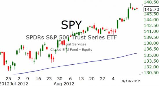 Рынок США: Топтание на месте