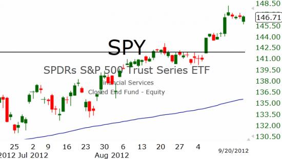 Рынок США: Возвращение