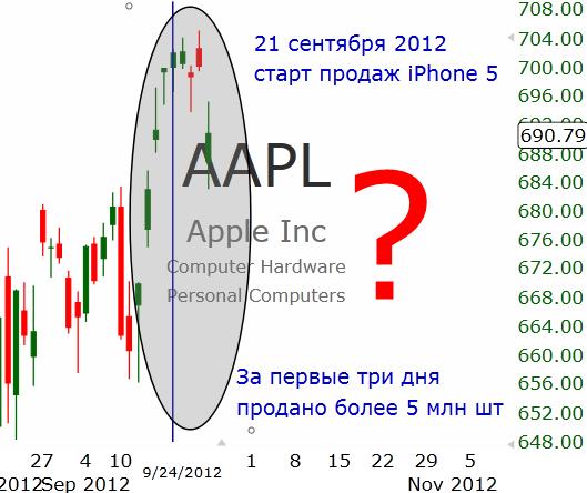 Повторение истории от Apple