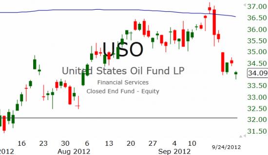 Рынок США: Вниз зелеными свечами