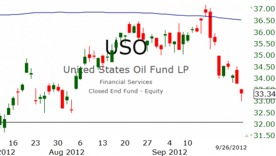 Рынок США: Прогиб засчитан