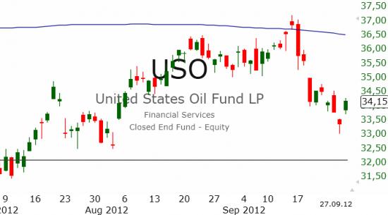 Рынок США: Долгожданный отскок
