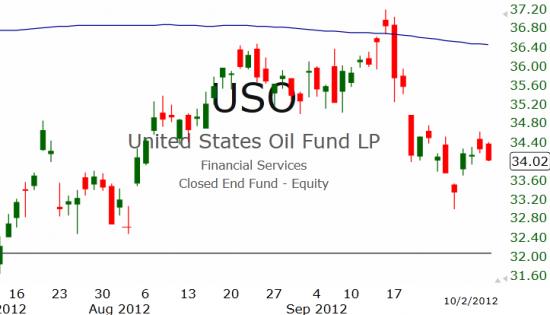 Рынок США: Неопределенная волатильность