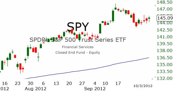 Рынок США: Коррекция заканчивается