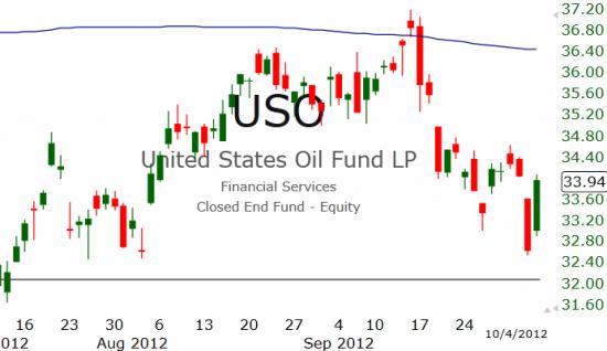 Рынок США: В рост!