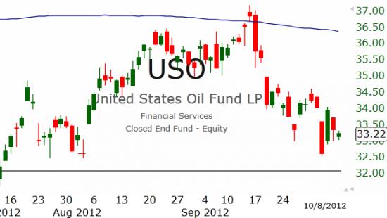 Рынок США: Снова снижение