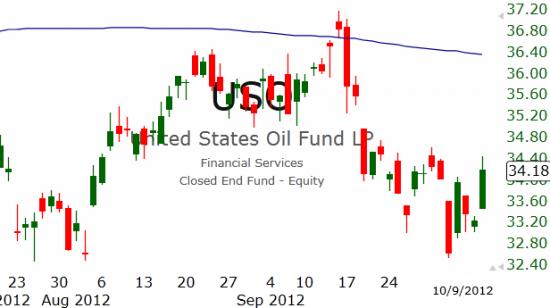 Рынок США: Коррекция продолжилась