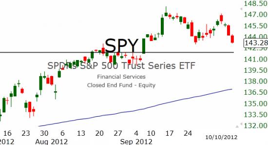Рынок США: Время для отскока пришло