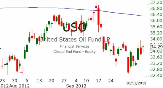 Рынок США: Первая попытка не удалась