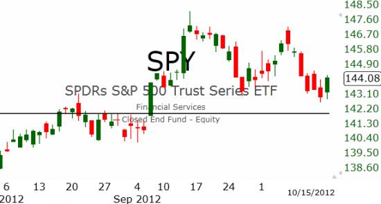 Рынок США: Отскок от поддержки