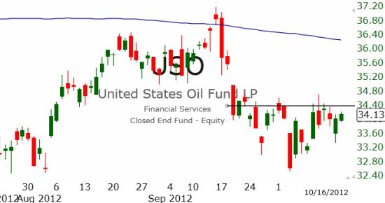 Рынок США: Дальше вверх