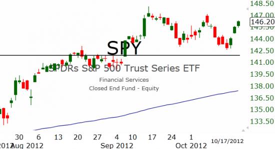 Рынок США: Ещё ближе к максимумам