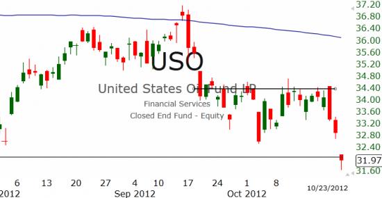 Рынок США: Поддержка пробита