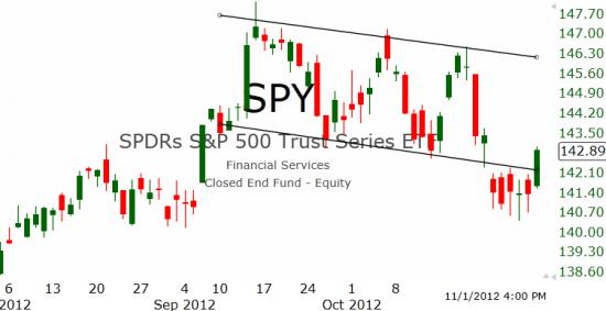 Рынок США: Прорыв наверх