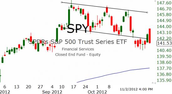 Рынок США: Пятничные распродажи