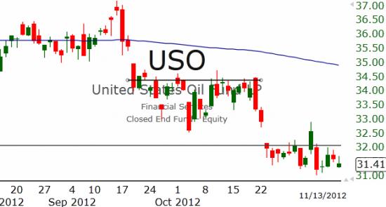 Рынок США: Отскока нет
