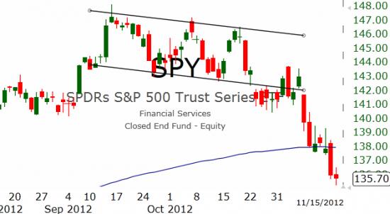Рынок США: 5 из 7 в минусе