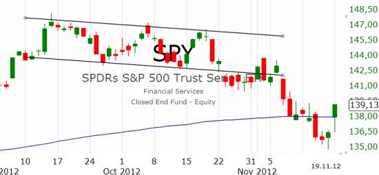 Рынок США: Коррекция