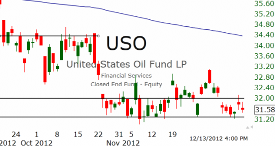 Рынок США: Всё в минусе
