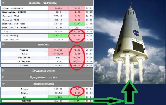 *** Откроемся негативно в районе минус 0,5-1% - это факт, а так же ракета в Si стартует сегодня ***