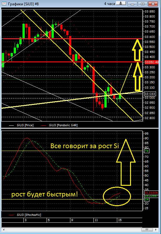 *** Очень опасная ситуация, рост Ri и S&P500 под большим вопросом ***