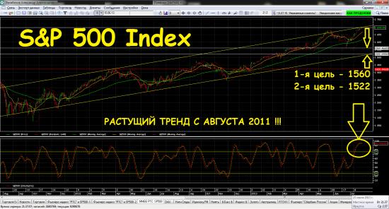 *** S&P500 Index -  ждём скорейшего погружения ***