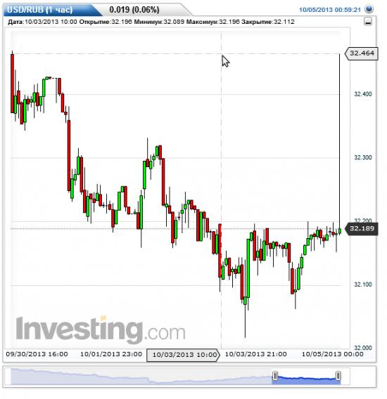 *** WTF??? Вы видели как вёл себя доллар/рубль на споте перед закрытием ??? ***