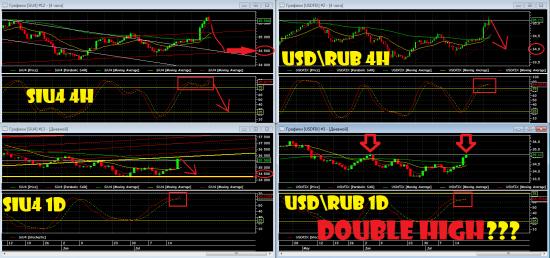 *** Текущий взгляд на индексы и USD/RUB - 18.07.2014 ***