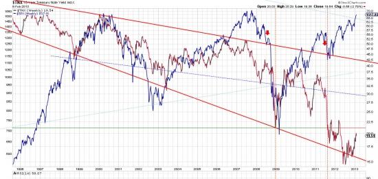 Бегство из Трежерис и облигаций началось. Куда?