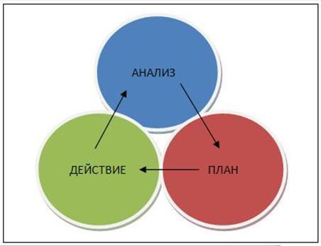 Психология проектирования торговых систем