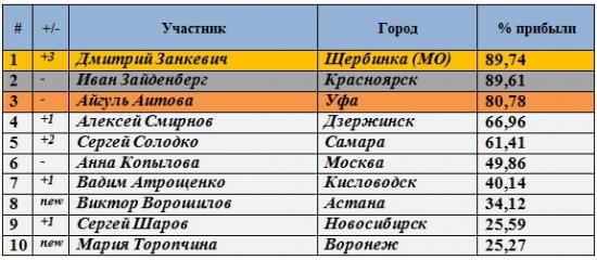 Результаты Клуба за 23.08.2012 и 24.07.2012