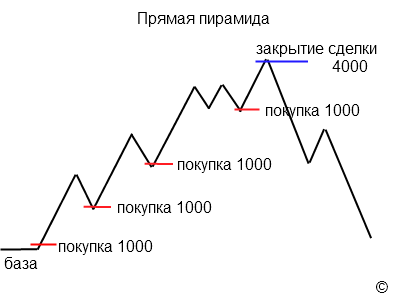 ПИРАМИДИНГ vs. Обратная пирамида по тренду