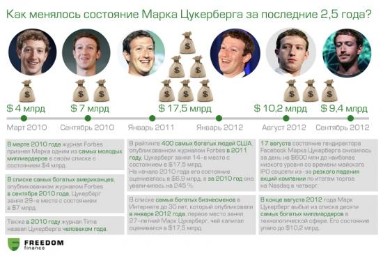 Состояние Марка Цукерберга