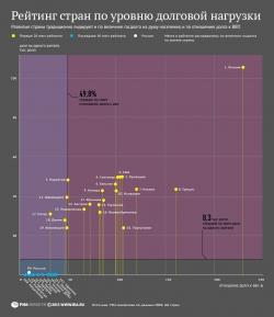 Рейтинг стран по уровню долговой нагрузки