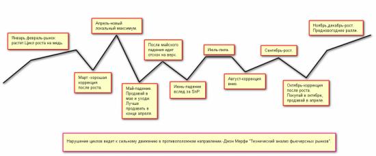 """Цикличность рынков по Джону Мерфи (из книги """"Технический анализ фьючерсных рынков"""")"""