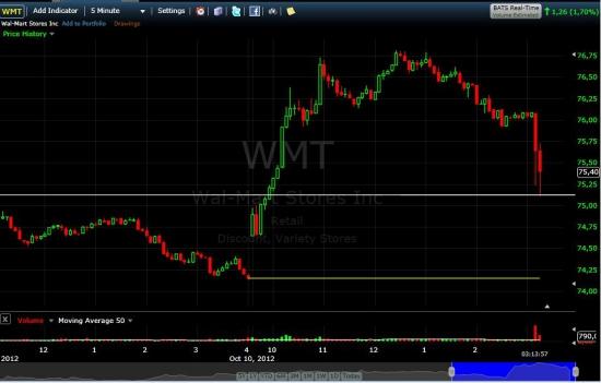 Wal-Mart (WMT) что то сегодня подколбашивает...