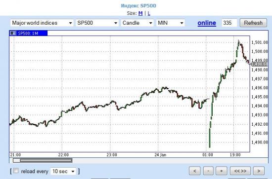 S&P500 кольнули 1500