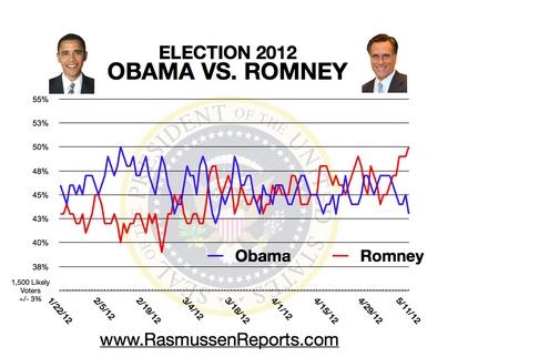 Американские выборы 2012:Ромни увеличил отрыв по популярности от Обамы