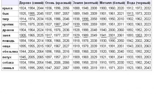 Год Змеи (2013) - традиционно трагический для России.