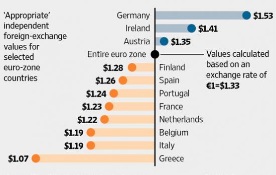 Конкурентная цена евровалюты для Франции и остальной Еврозоны