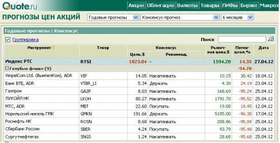 Прогноз по акциям от Quote.rbc.ru....
