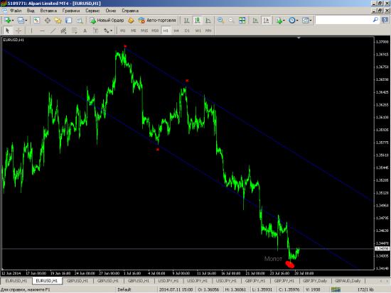 ЕвроБакс маленький анализ
