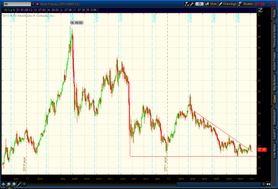 Gold, Silver - Failed Breakout.