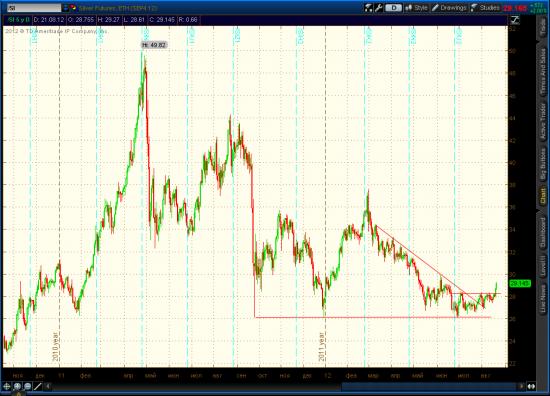 Золото, серебро - новый сигнал наверх.