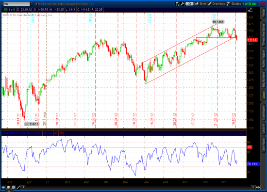 SP500, Market View