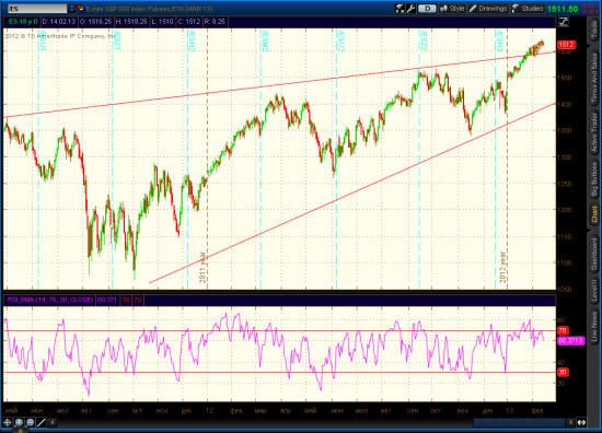SP 500 Long Term Reversal, Update
