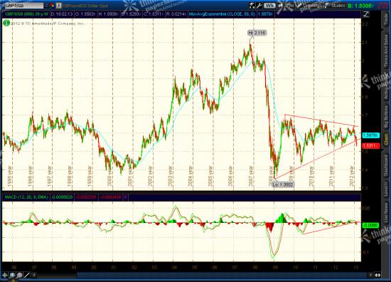 GBP - Long Term Signal