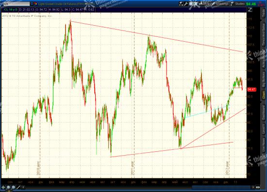 SP 500 Long Term Reversal, Euro, Crude Light Updates