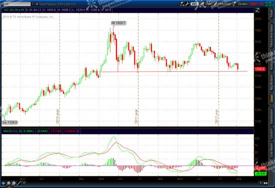 SP 500 Long Term Reversal, Gold, CL, Update